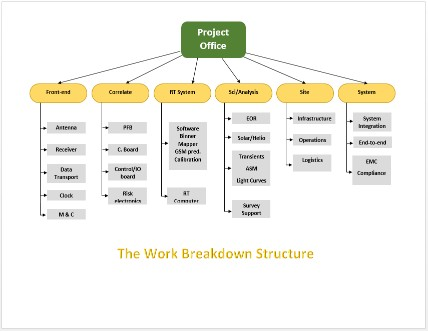Work Breakdown Structure - Projectmind